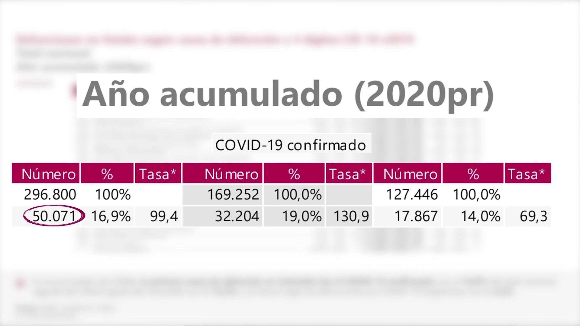 Covid-19 es la primera causa de muerte en Colombia