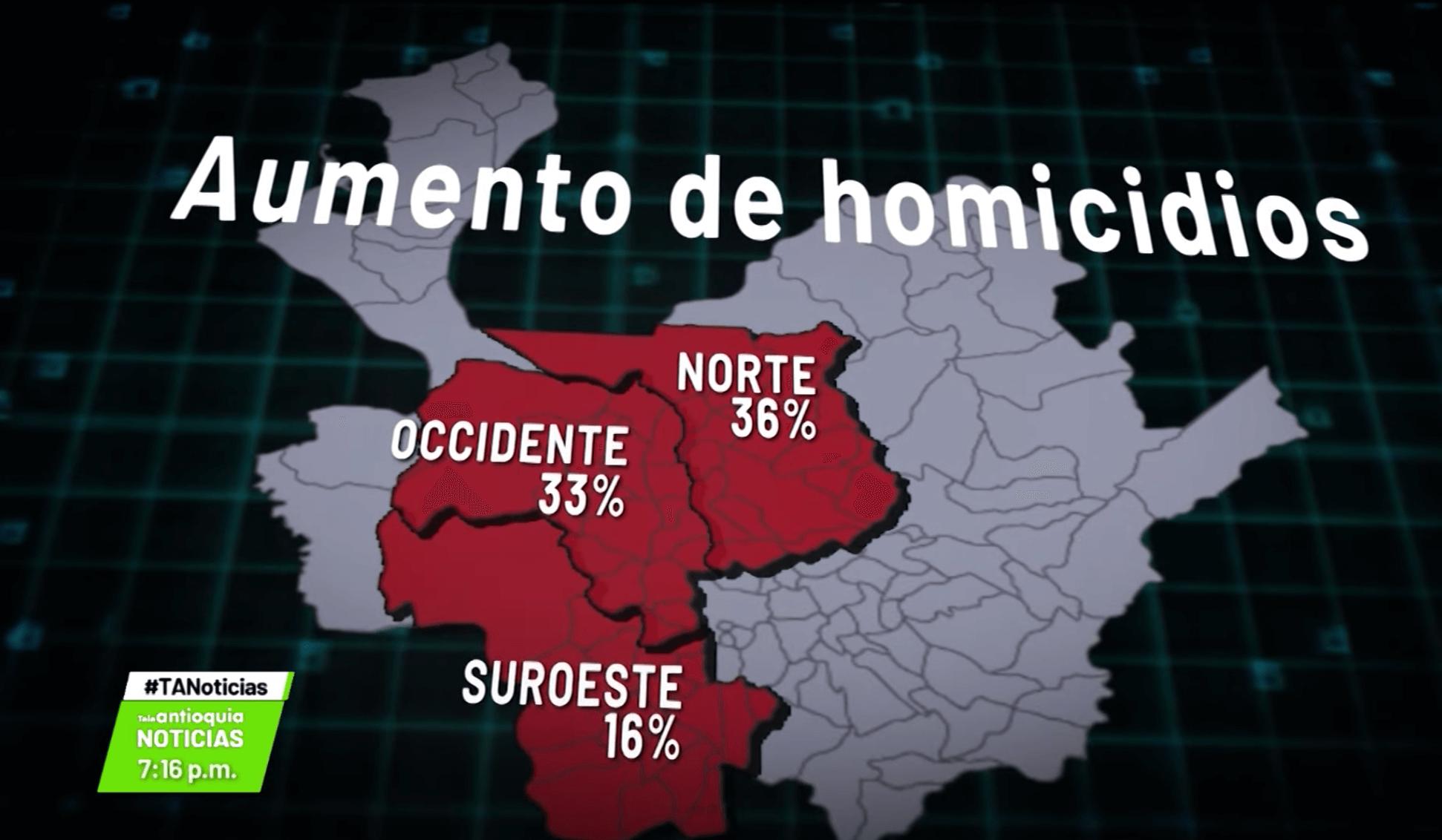 Incrementan homicidios en tres subregiones