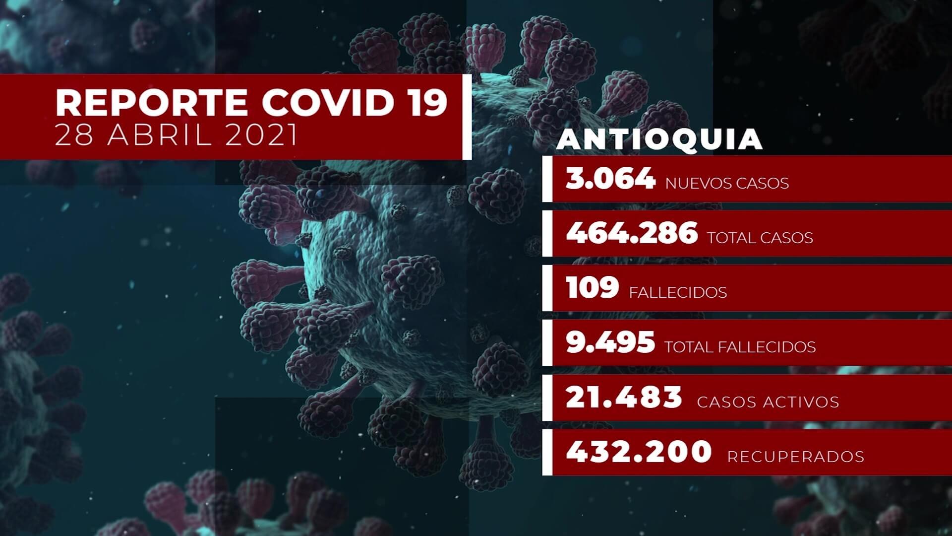 Antioquia suma 3.064 casos nuevos de Covid-19