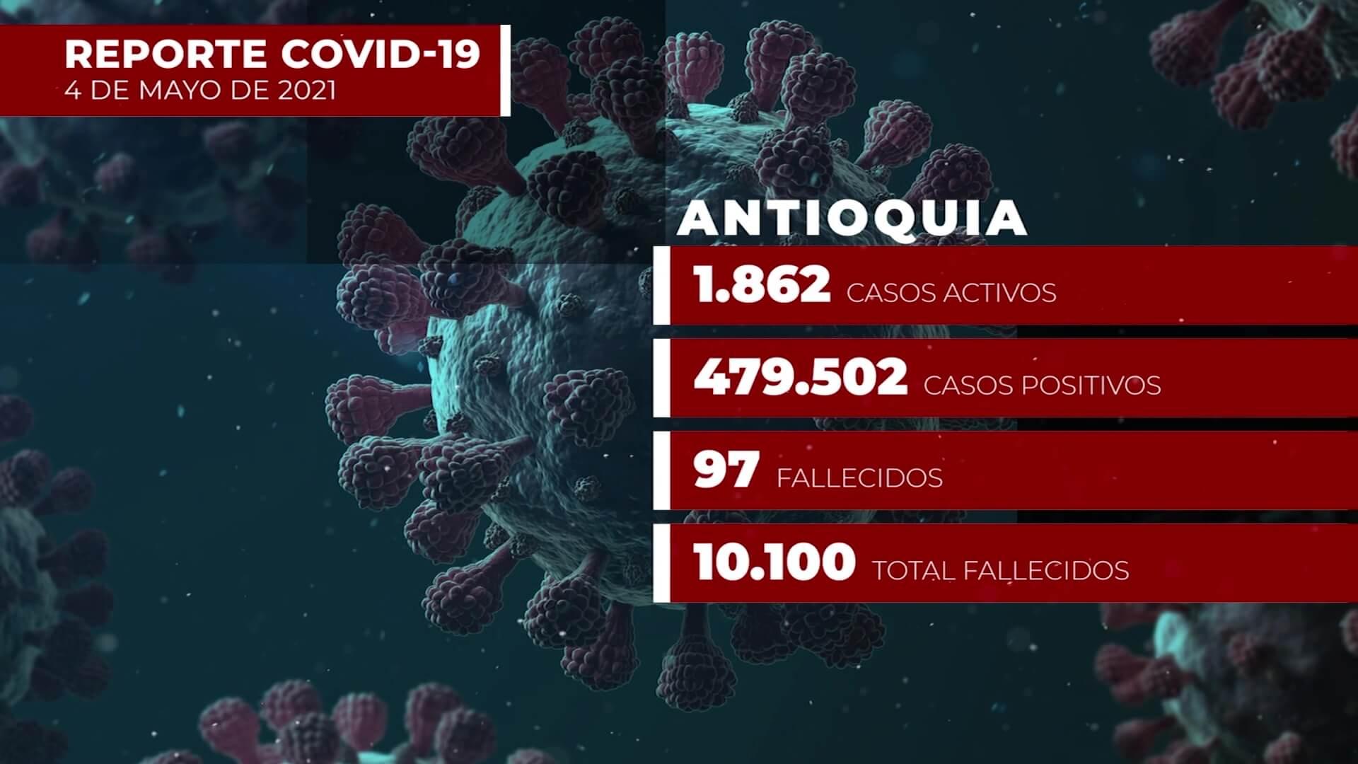 Covid-19 en Antioquia: 1.862 nuevos contagios este martes