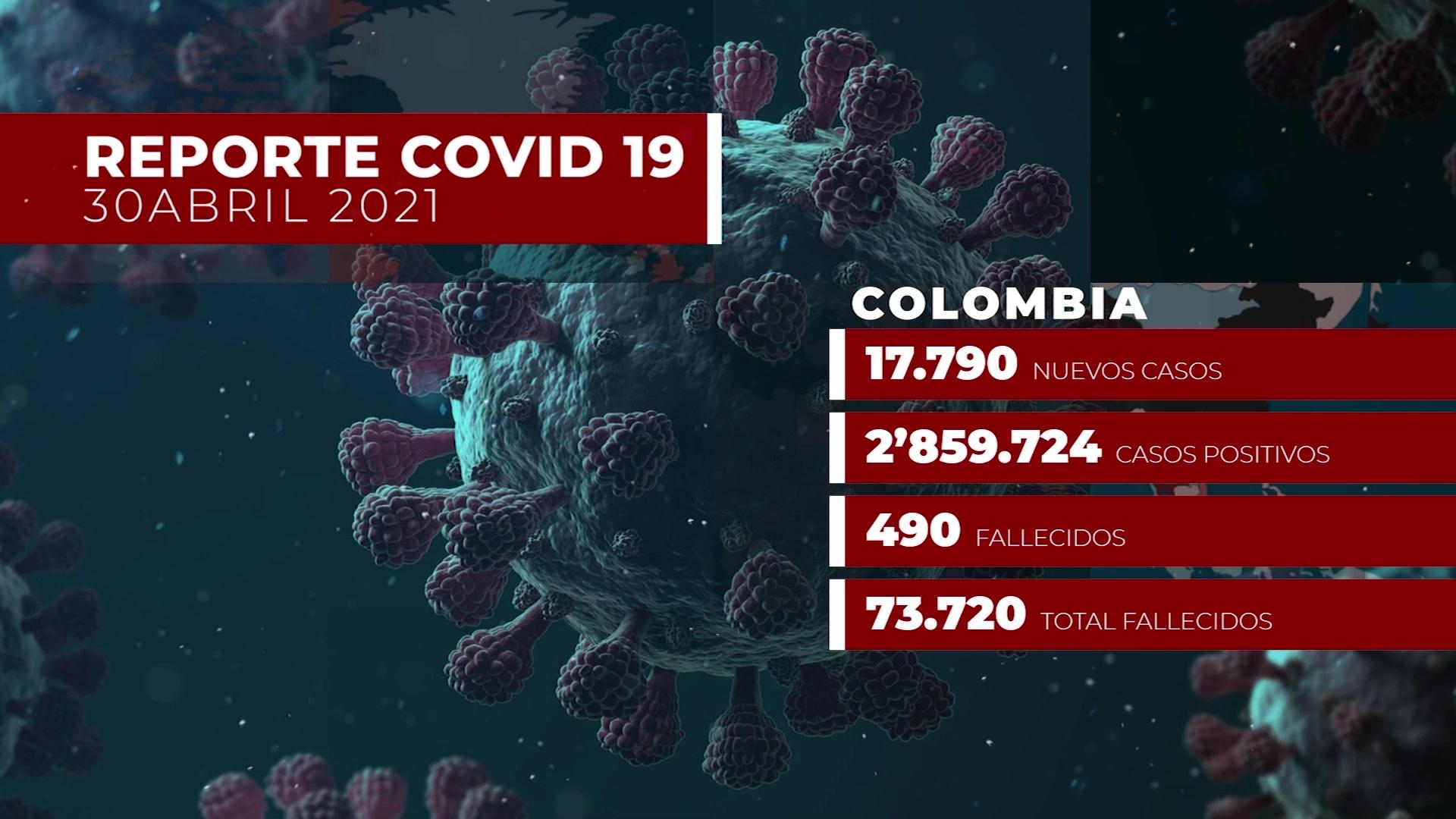 El país suma 490 fallecidos, de ellos 116 en Antioquia