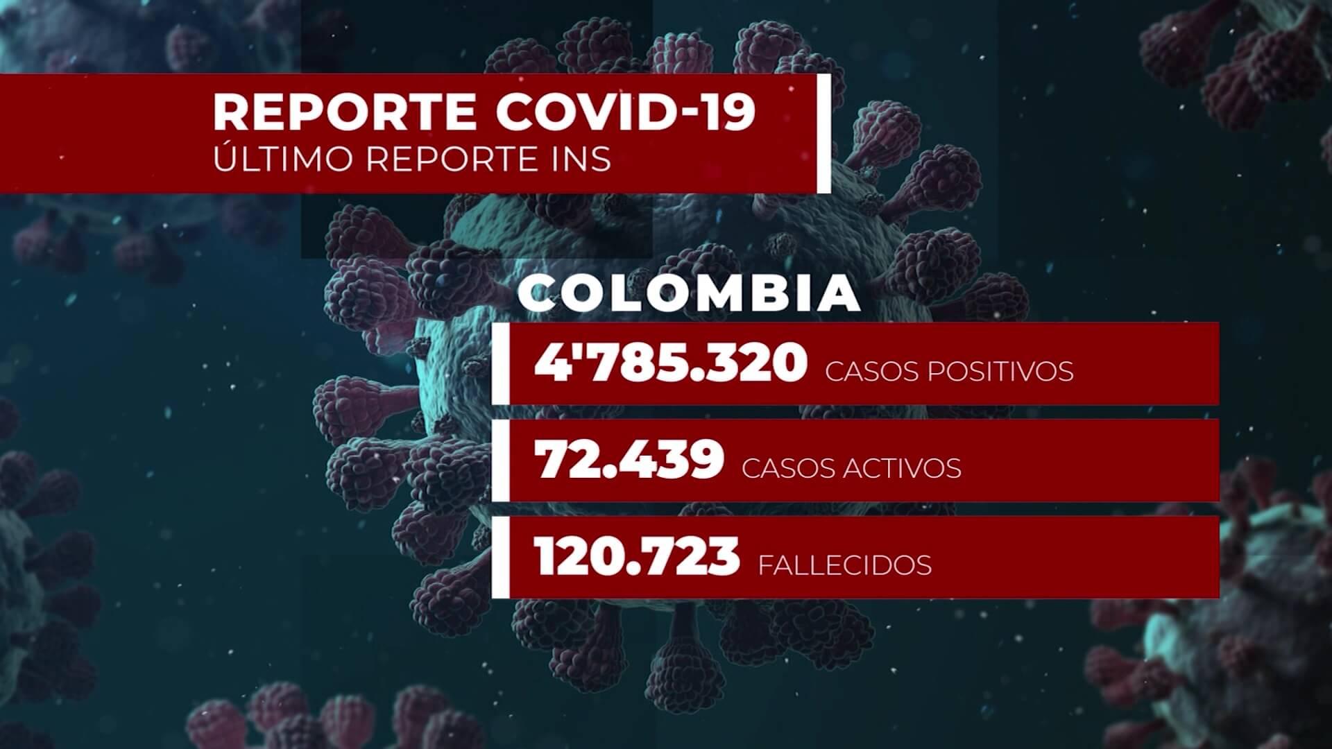 Siguen cediendo los casos positivos y las muertes por Covid-19