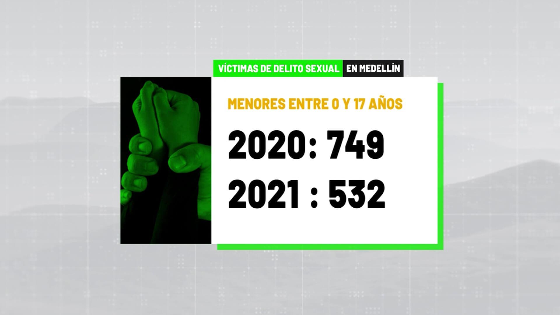 222 casos de delitos sexuales con menores en Medellín