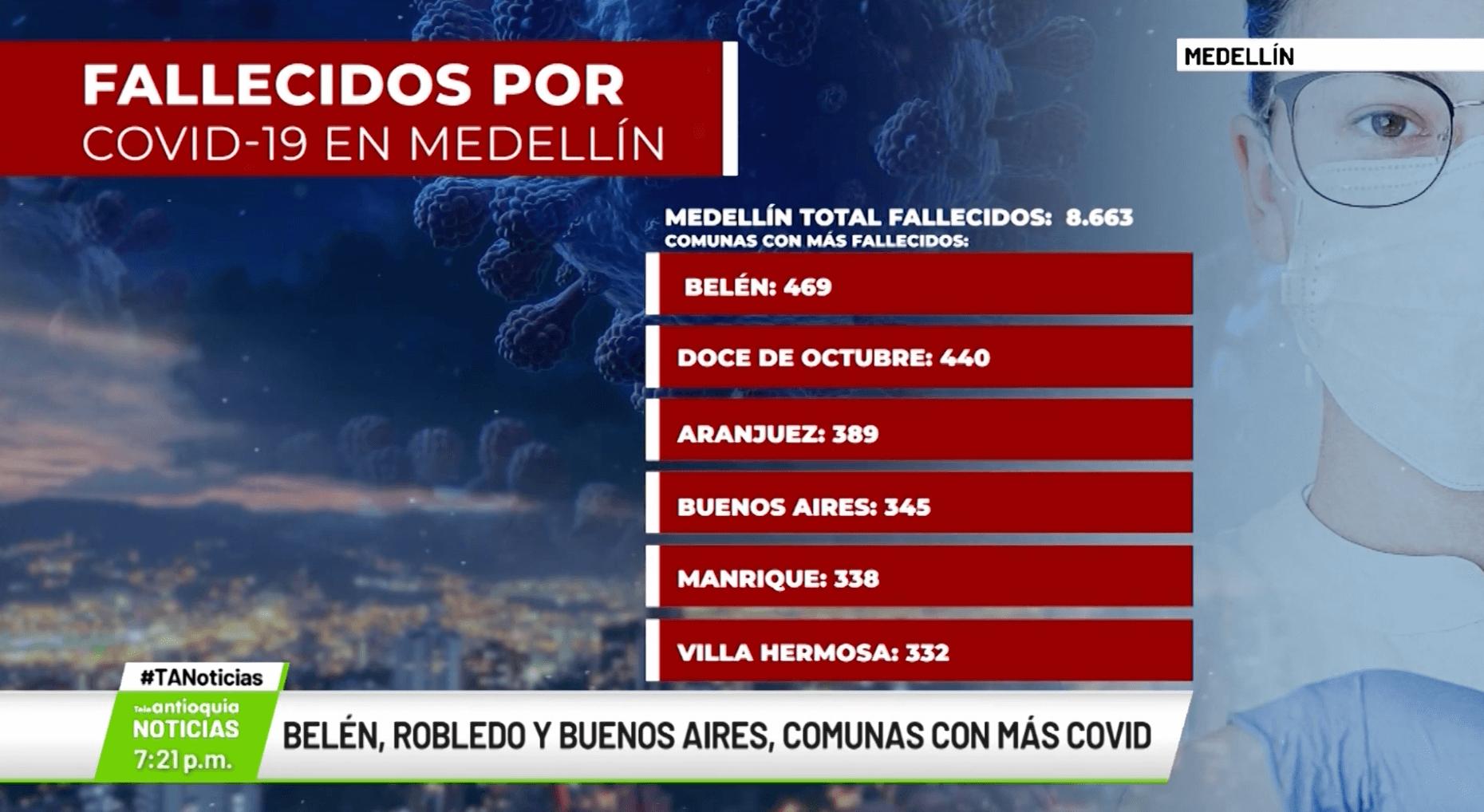Belén, Robledo y Buenos Aires, comunas con más Covid-19
